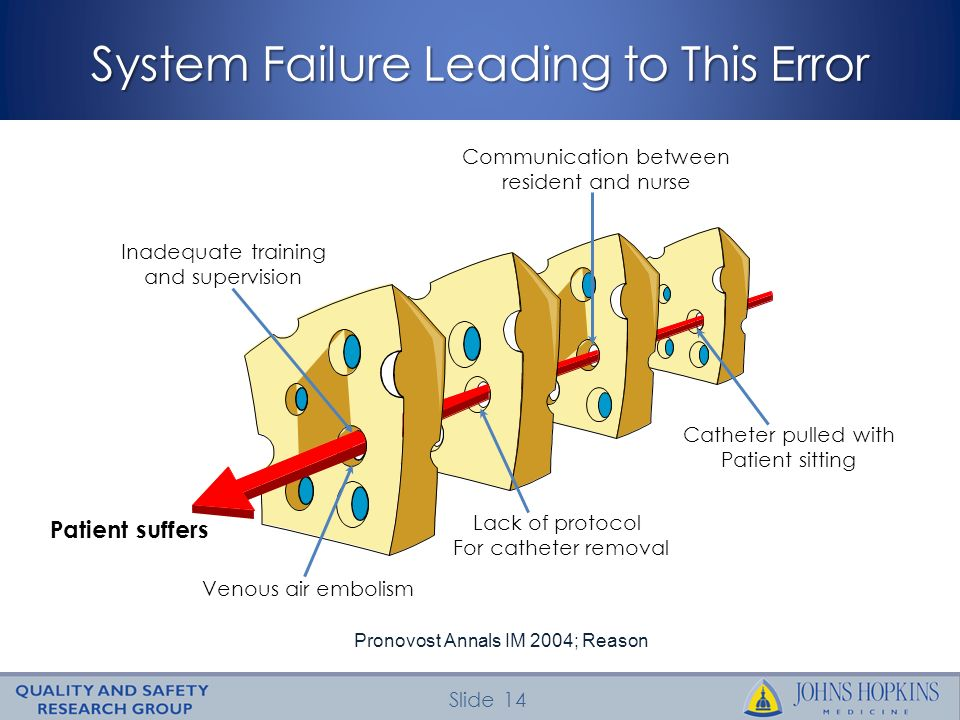 System Failure Leading to This Error