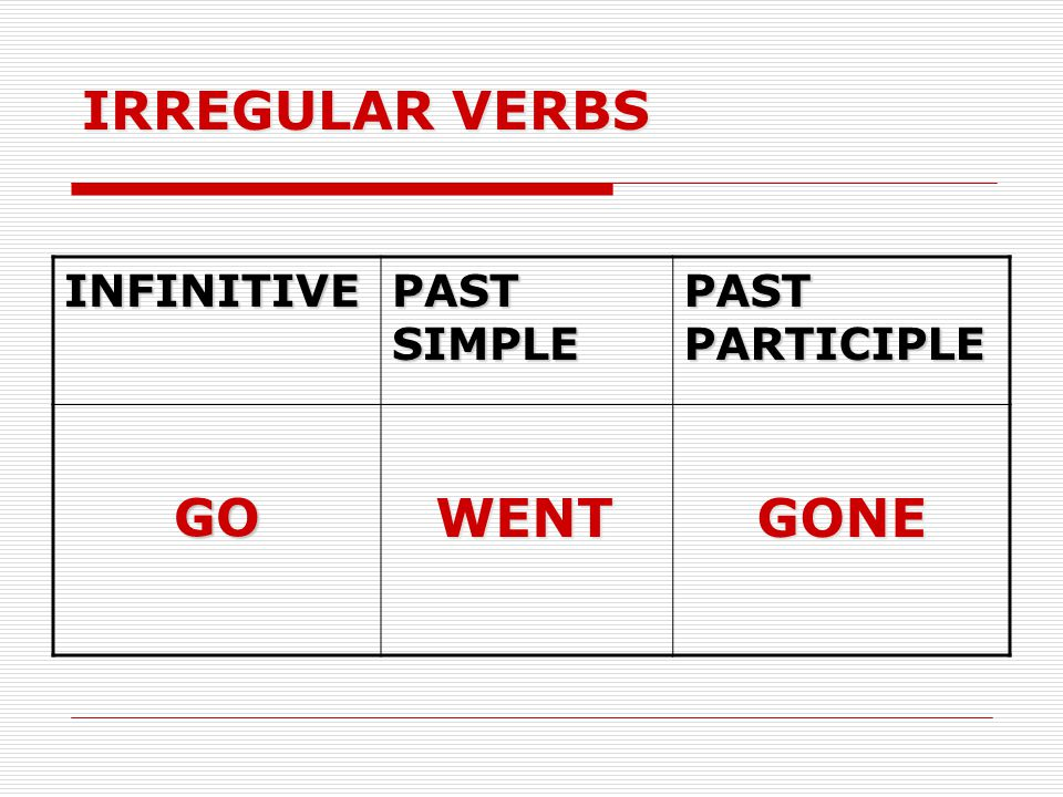 IRREGULAR VERBS INFINITIVE PAST SIMPLE PAST PARTICIPLE GO WENT GONE