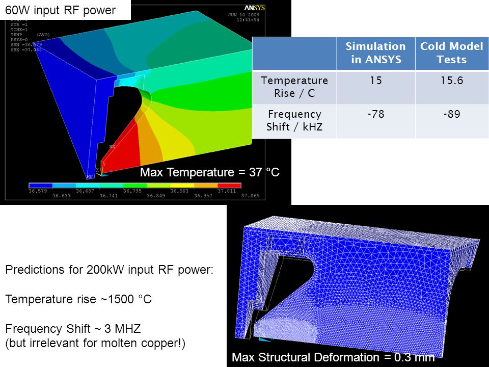 Predictions for 200kW input RF power: Temperature rise ~1500 °C