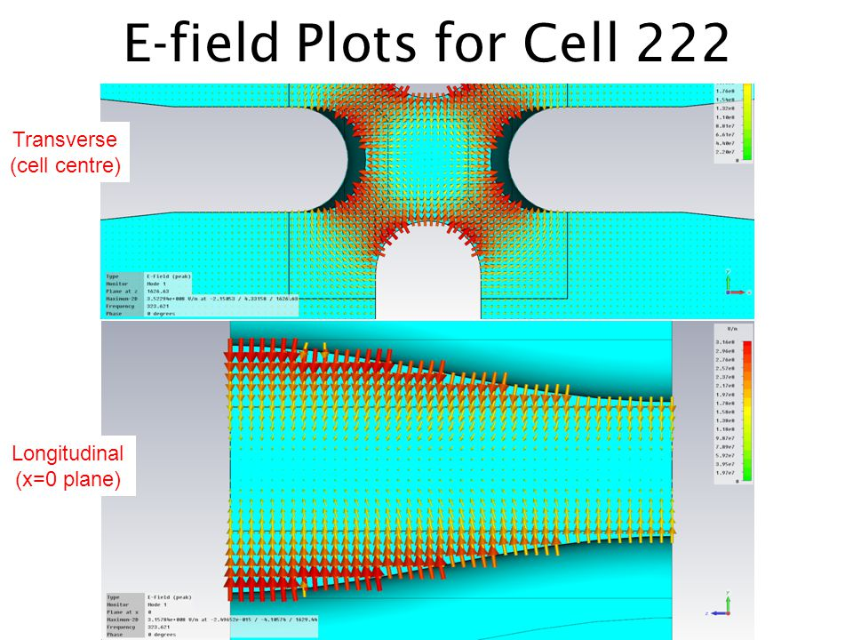 E-field Plots for Cell 222 Transverse (cell centre)