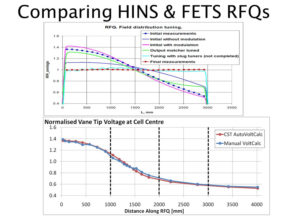 Comparing HINS & FETS RFQs