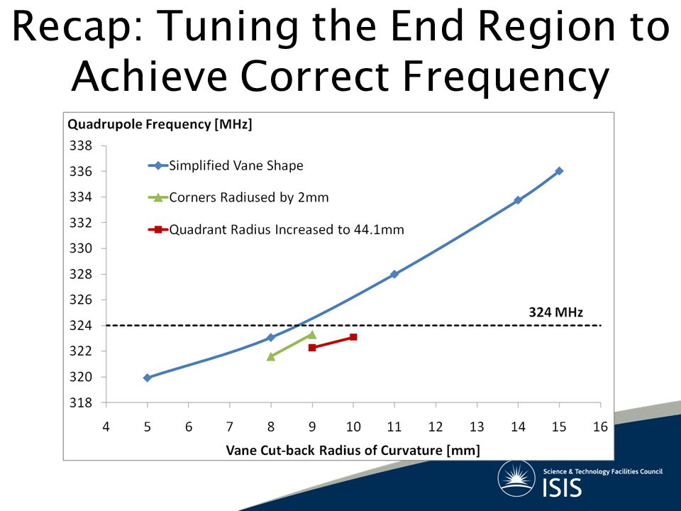 Recap: Tuning the End Region to Achieve Correct Frequency
