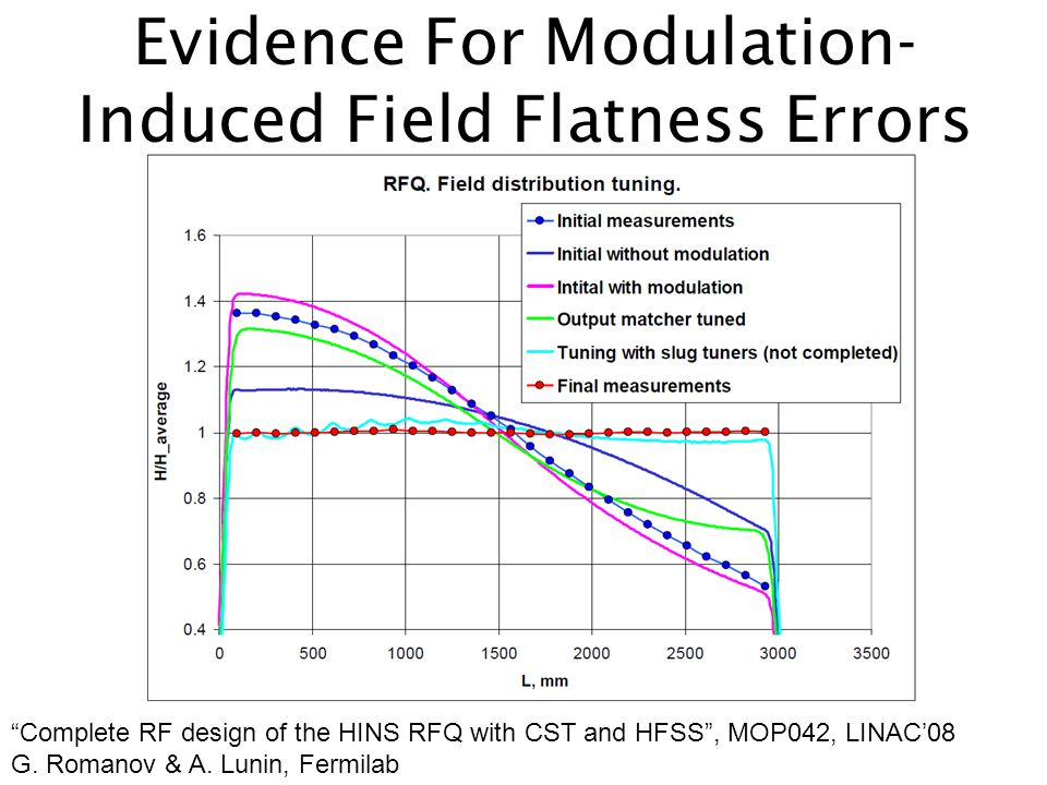 Evidence For Modulation-Induced Field Flatness Errors