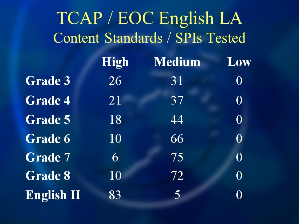 TCAP / EOC English LA Content Standards / SPIs Tested
