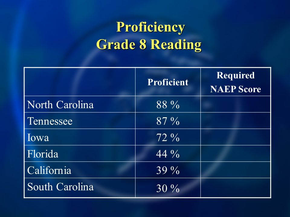 Proficiency Grade 8 Reading