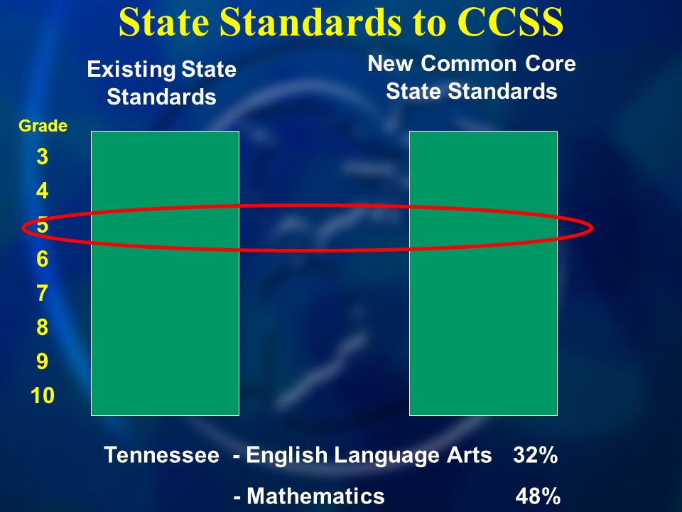 State Standards to CCSS