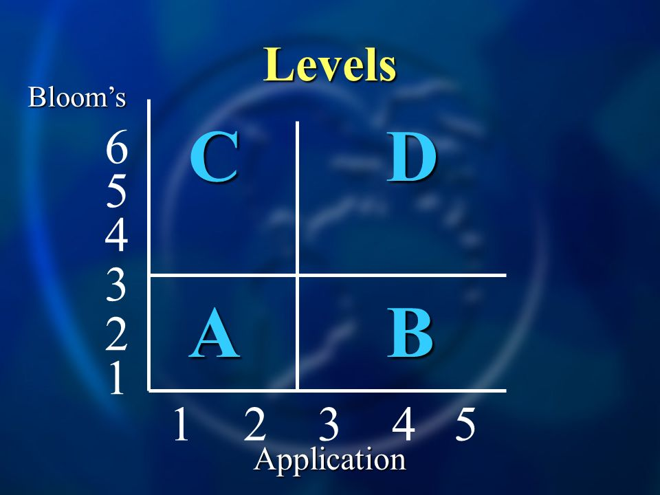 Levels Bloom's C D A B 6 5 4 3 2 1 2 3 4 5 1 Application