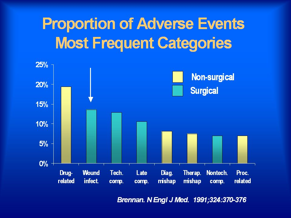 2nd highest adverse event