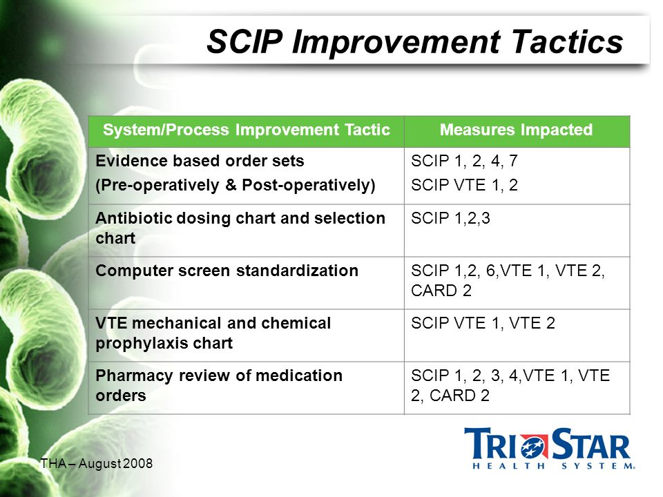 SCIP Improvement Tactics
