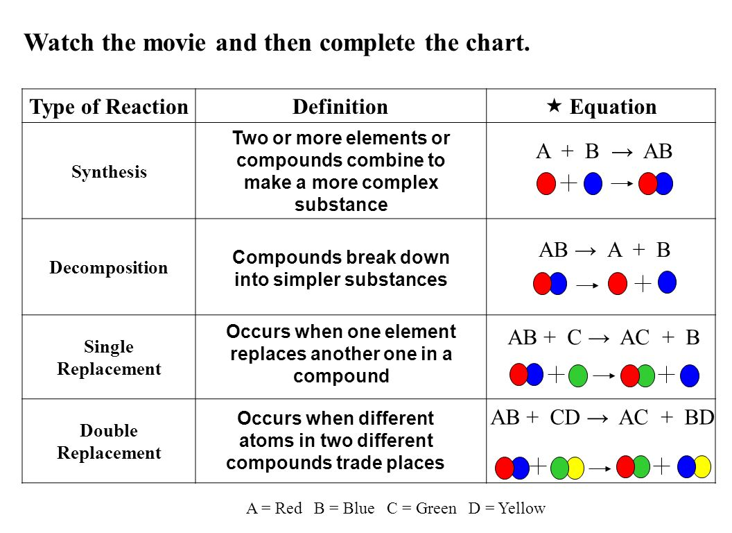 Watch the movie and then complete the chart.