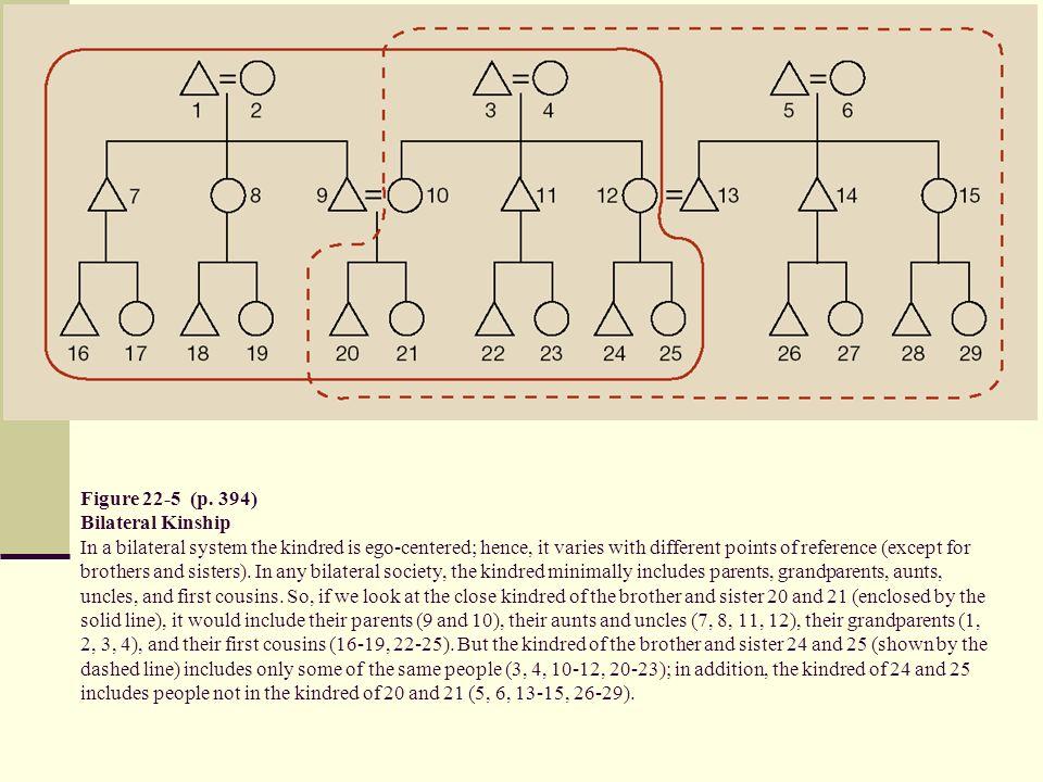 Figure 22-5 (p.