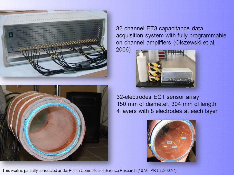 on-channel amplifiers (Olszewski et al, 2006)