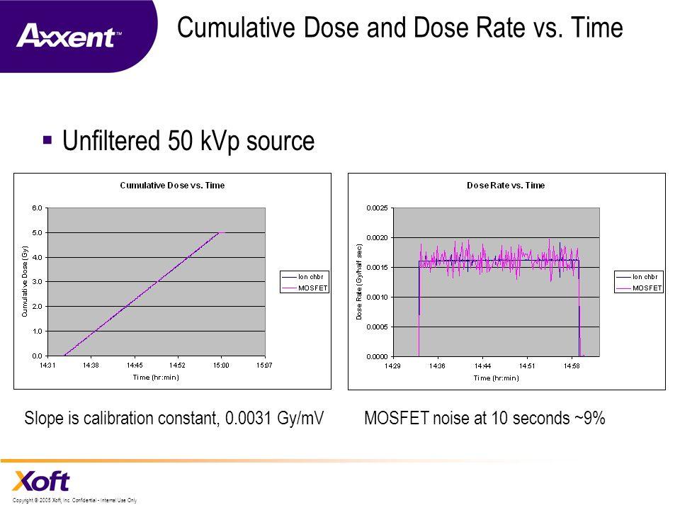 Cumulative Dose and Dose Rate vs. Time