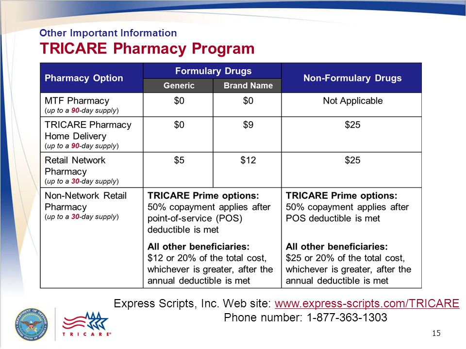 15 Tricare Pharmacy Program