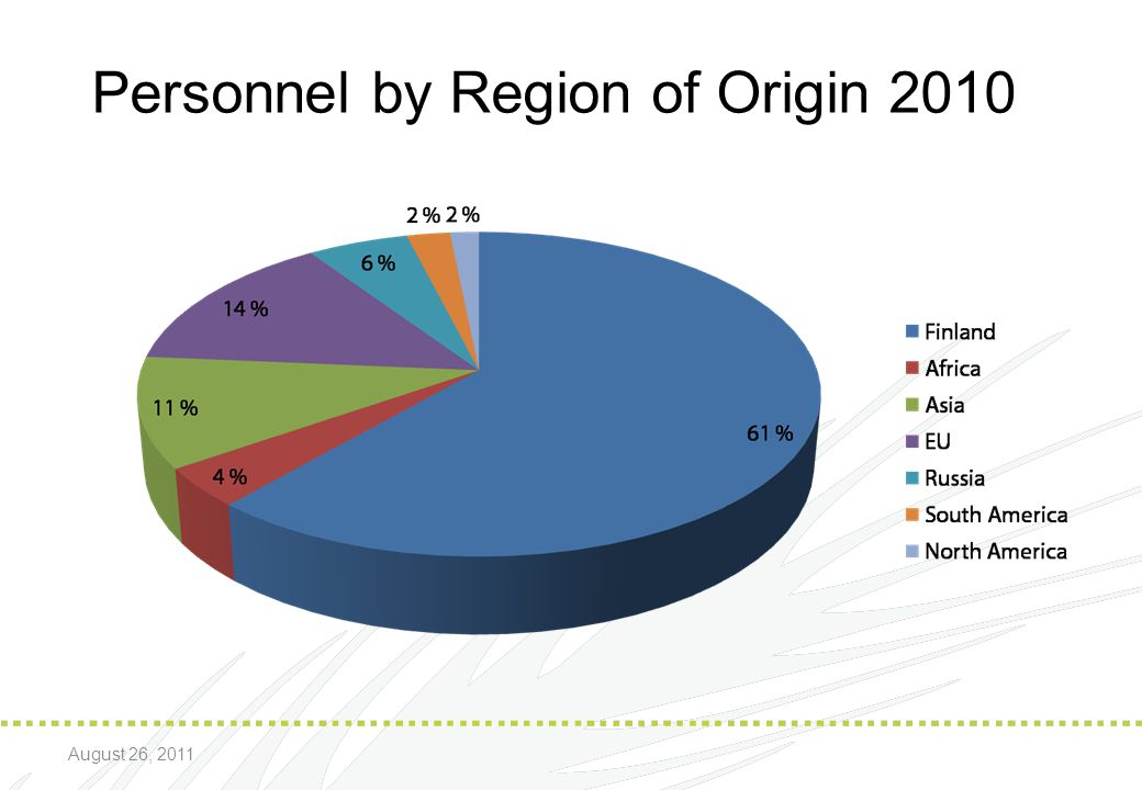 Personnel by Region of Origin 2010
