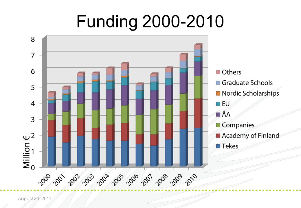 * 07/16/96 Funding 2000-2010 August 26, 2011 *