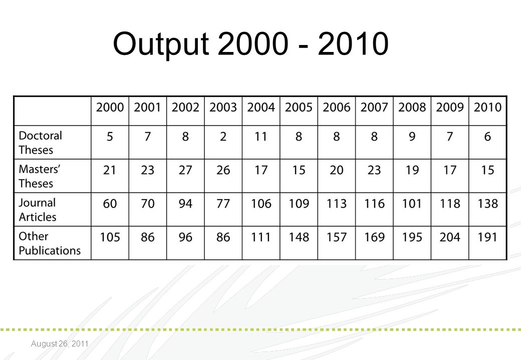 * 07/16/96 Output 2000 - 2010 August 26, 2011 *