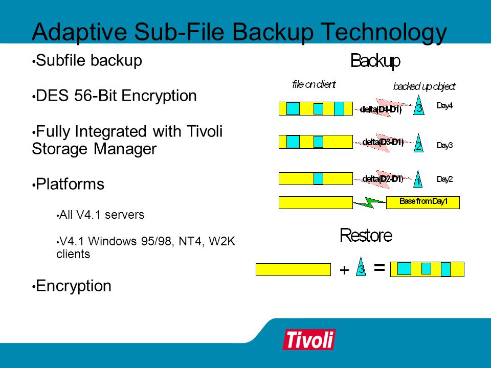 Adaptive Sub-File Backup Technology