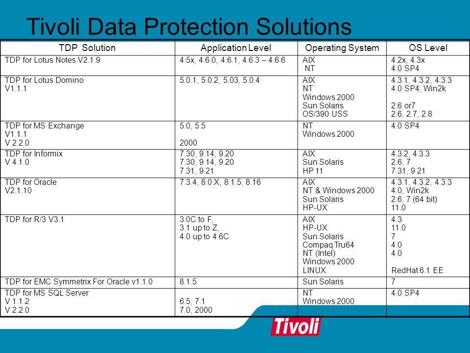Tivoli Data Protection Solutions