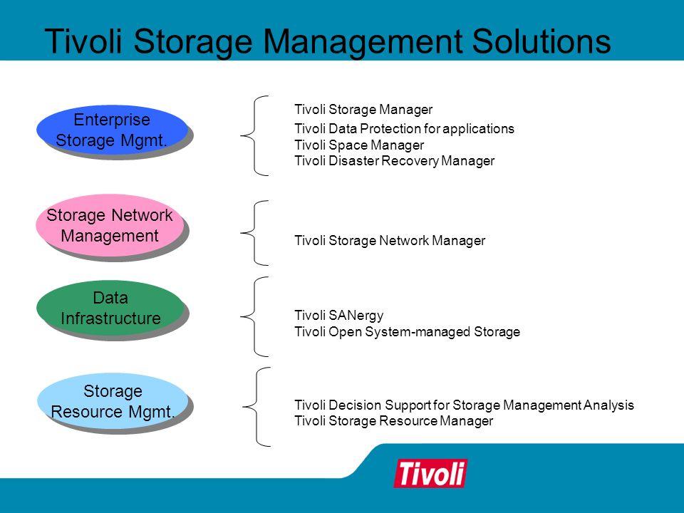 Tivoli Storage Management Solutions