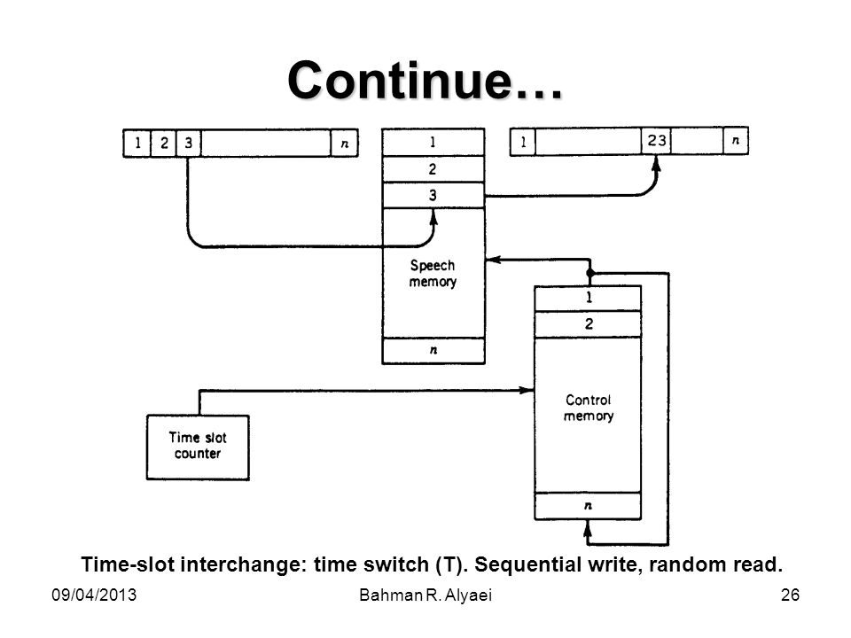 Time-slot interchange: time switch (T). Sequential write, random read.