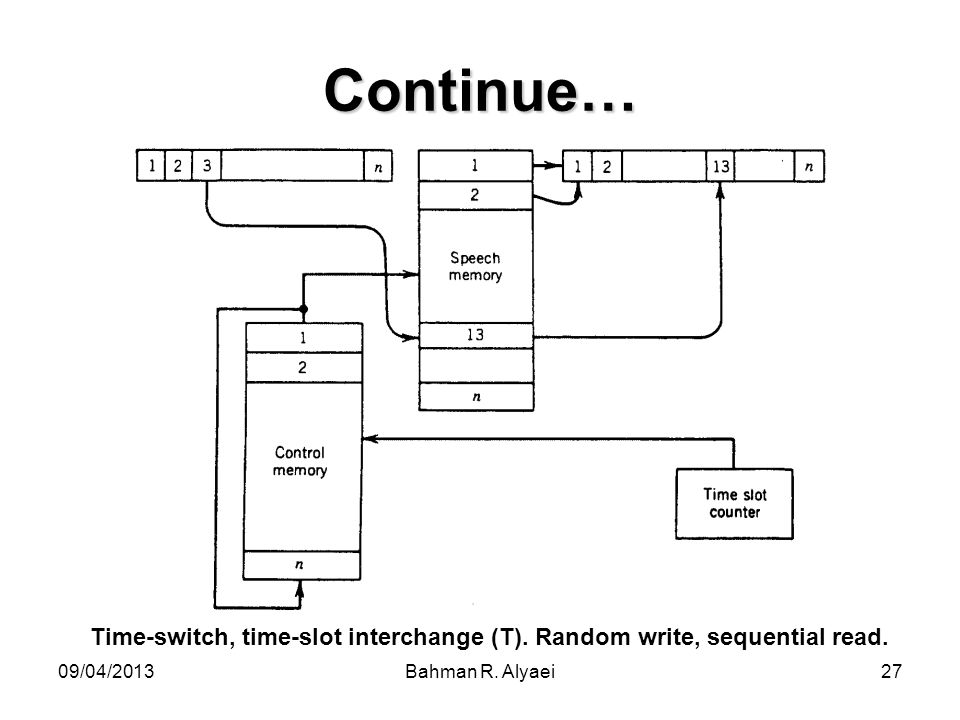 Time-switch, time-slot interchange (T). Random write, sequential read.