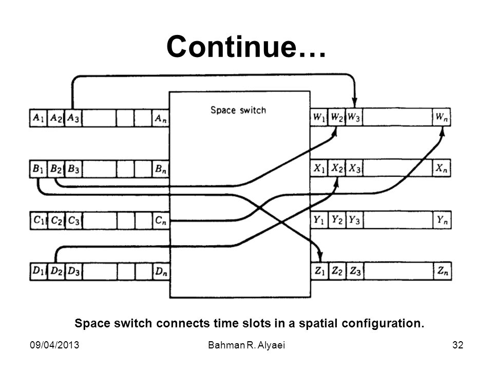 Space switch connects time slots in a spatial configuration.