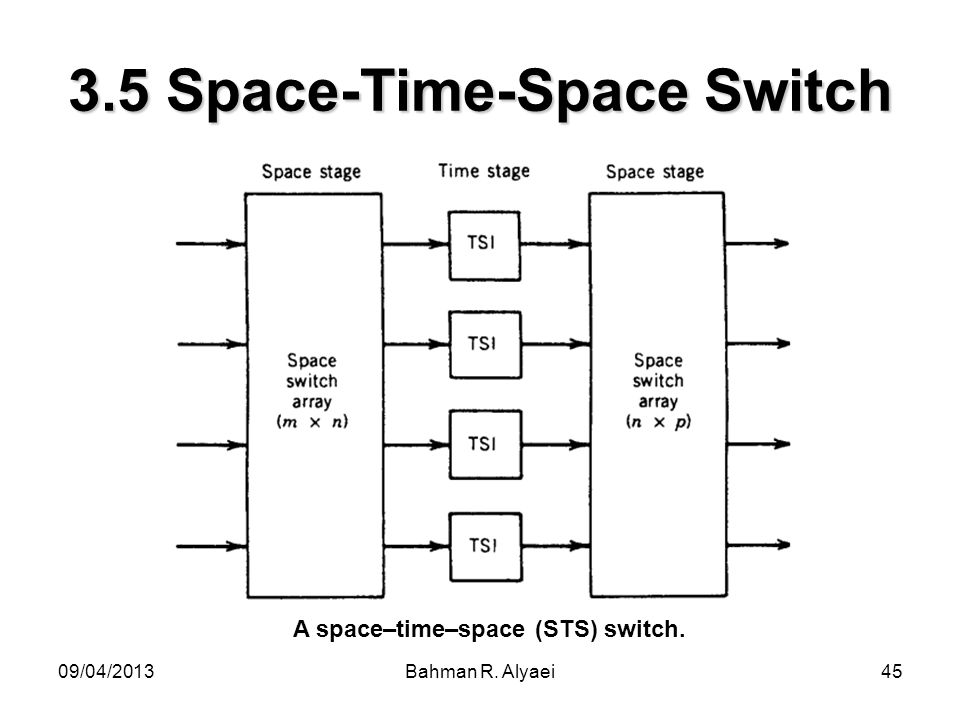 3.5 Space-Time-Space Switch