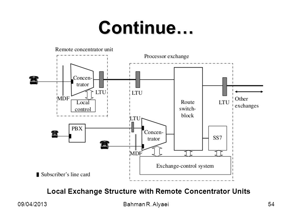 Local Exchange Structure with Remote Concentrator Units