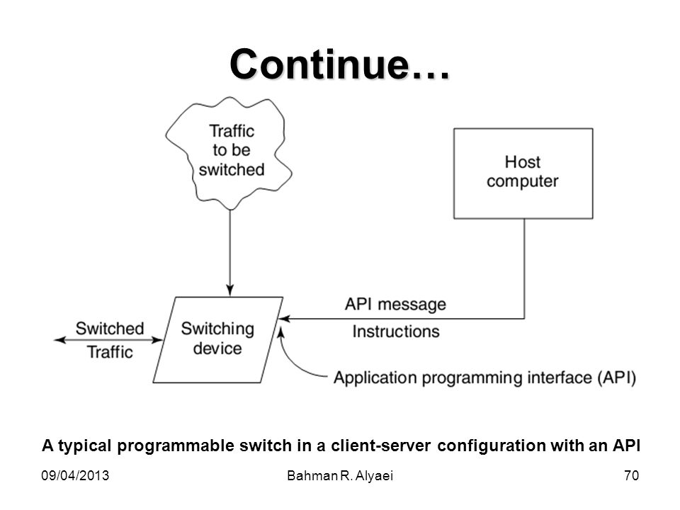 Continue… A typical programmable switch in a client-server configuration with an API.