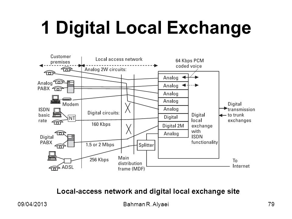 1 Digital Local Exchange