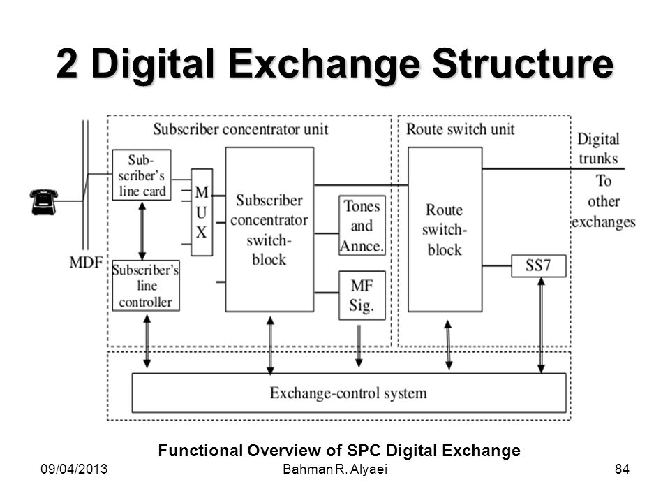 2 Digital Exchange Structure