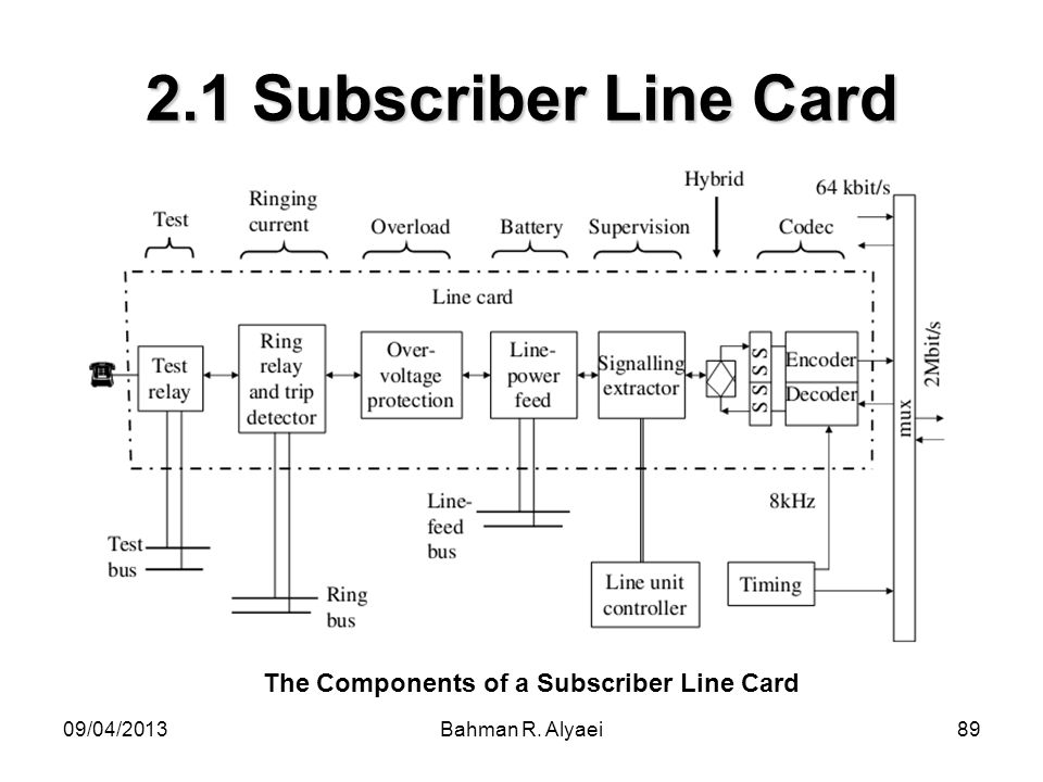 The Components of a Subscriber Line Card