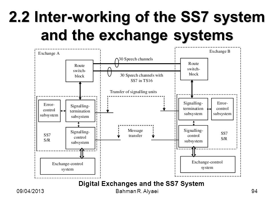 2.2 Inter-working of the SS7 system and the exchange systems
