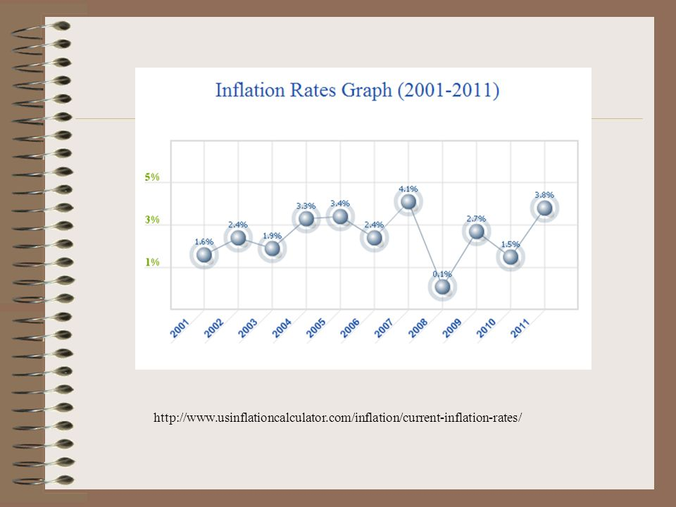 http://www. usinflationcalculator