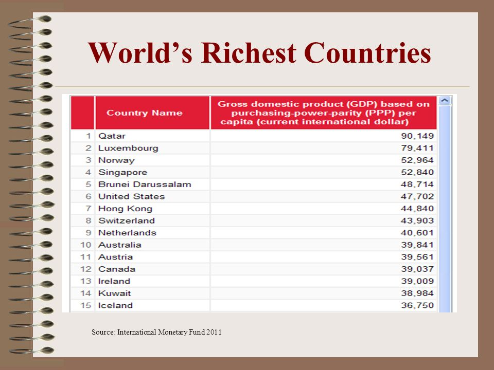 World's Richest Countries