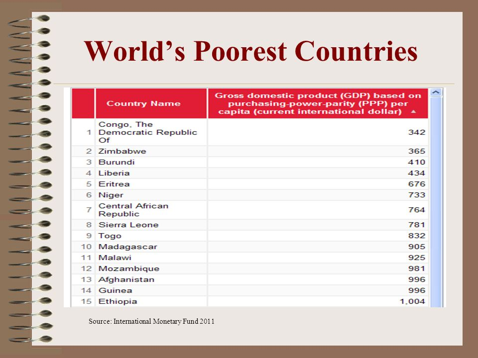 World's Poorest Countries