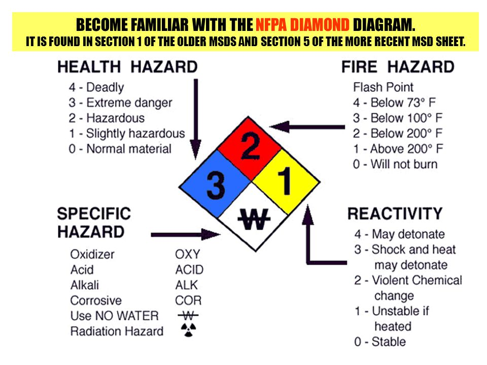 BECOME FAMILIAR WITH THE NFPA DIAMOND DIAGRAM.