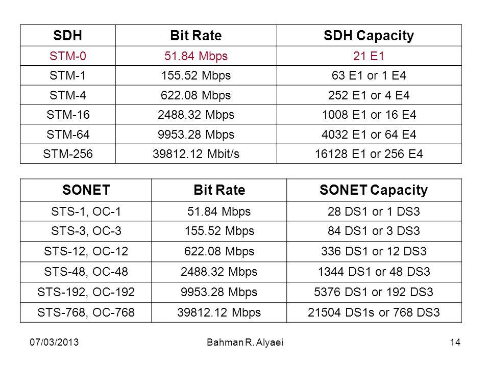 SDH Bit Rate SDH Capacity SONET Bit Rate SONET Capacity