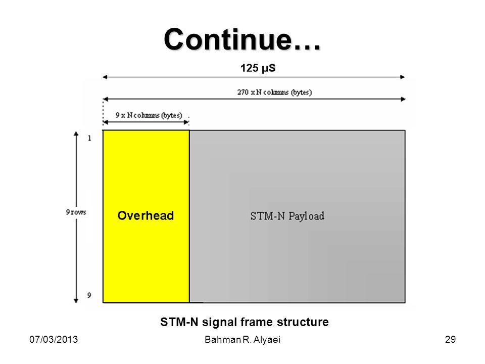 STM-N signal frame structure