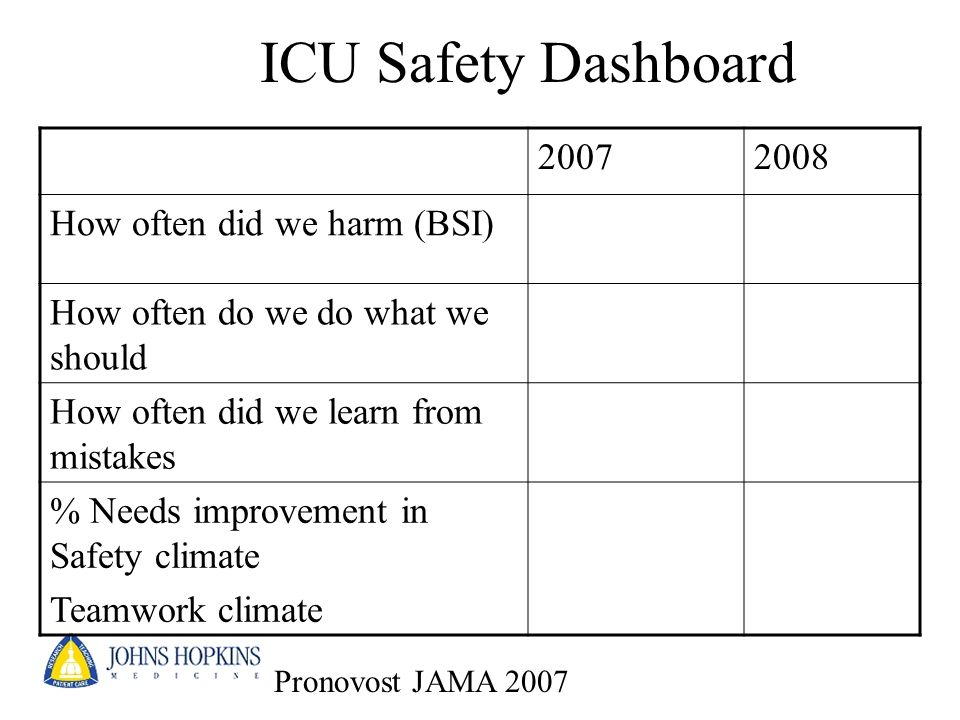ICU Safety Dashboard 2007 2008 How often did we harm (BSI)