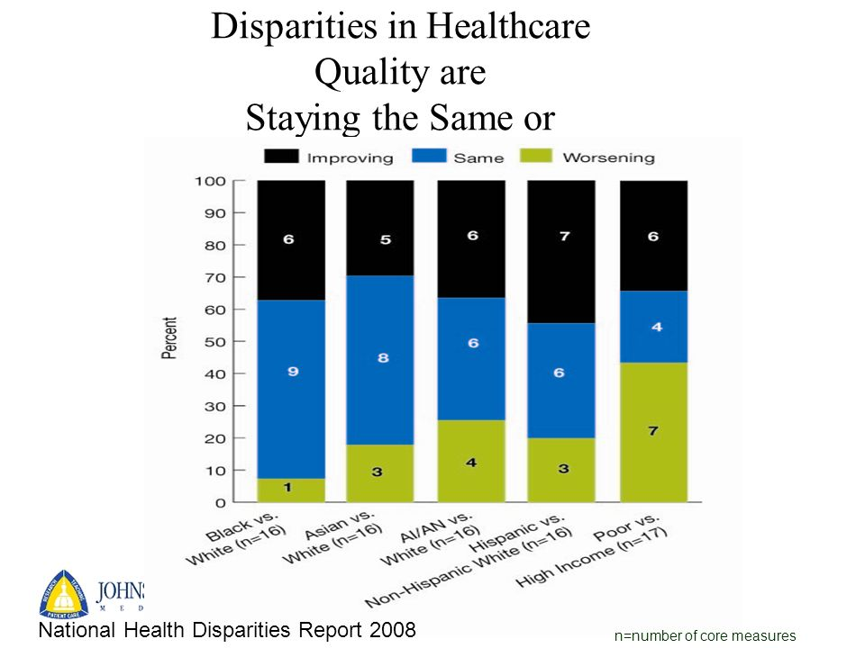 Disparities in Healthcare Quality are Staying the Same or Increasing