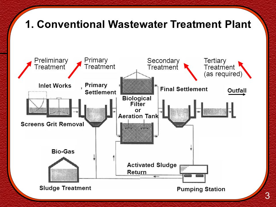 1. Conventional Wastewater Treatment Plant