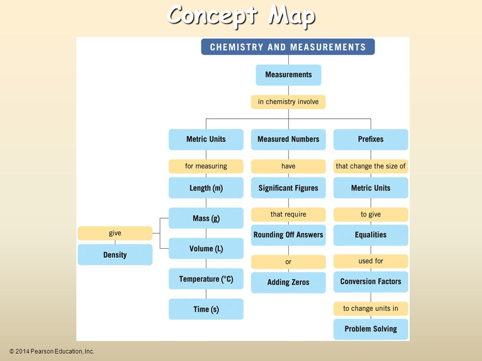 Concept Map © 2014 Pearson Education, Inc.