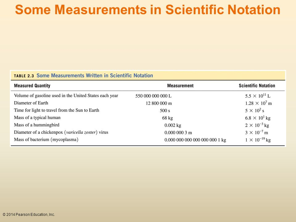 Some Measurements in Scientific Notation