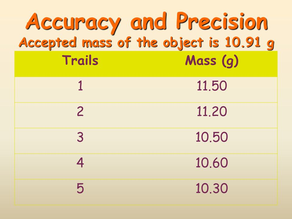 Accuracy and Precision Accepted mass of the object is 10.91 g