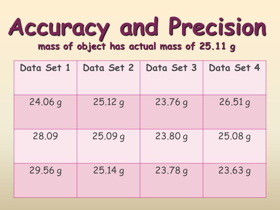 Accuracy and Precision mass of object has actual mass of 25.11 g