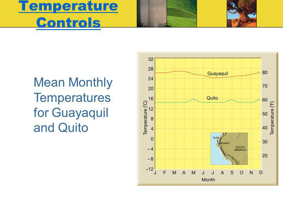 Temperature Controls Mean Monthly Temperatures for Guayaquil and Quito