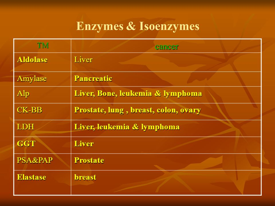 Enzymes & Isoenzymes cancer Liver Aldolase Pancreatic Amylase