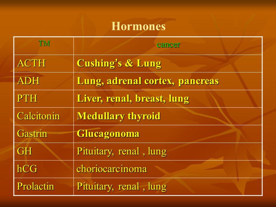 Hormones Cushing's & Lung ACTH Lung, adrenal cortex, pancreas ADH